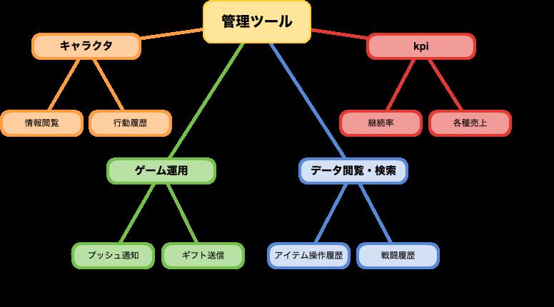 「管理ツール」の機能例