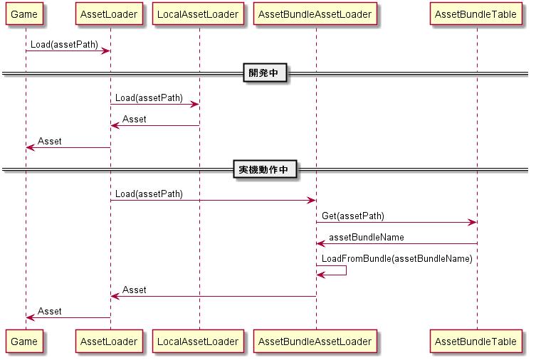 asset load flow