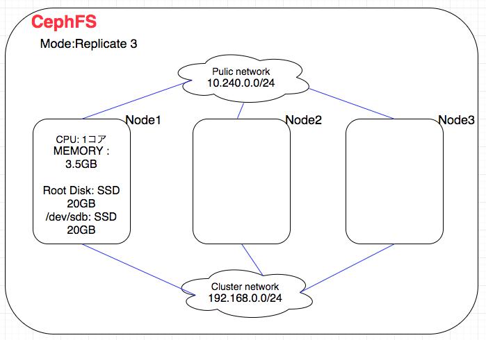CephFSとGlusterFSの性能比較検証